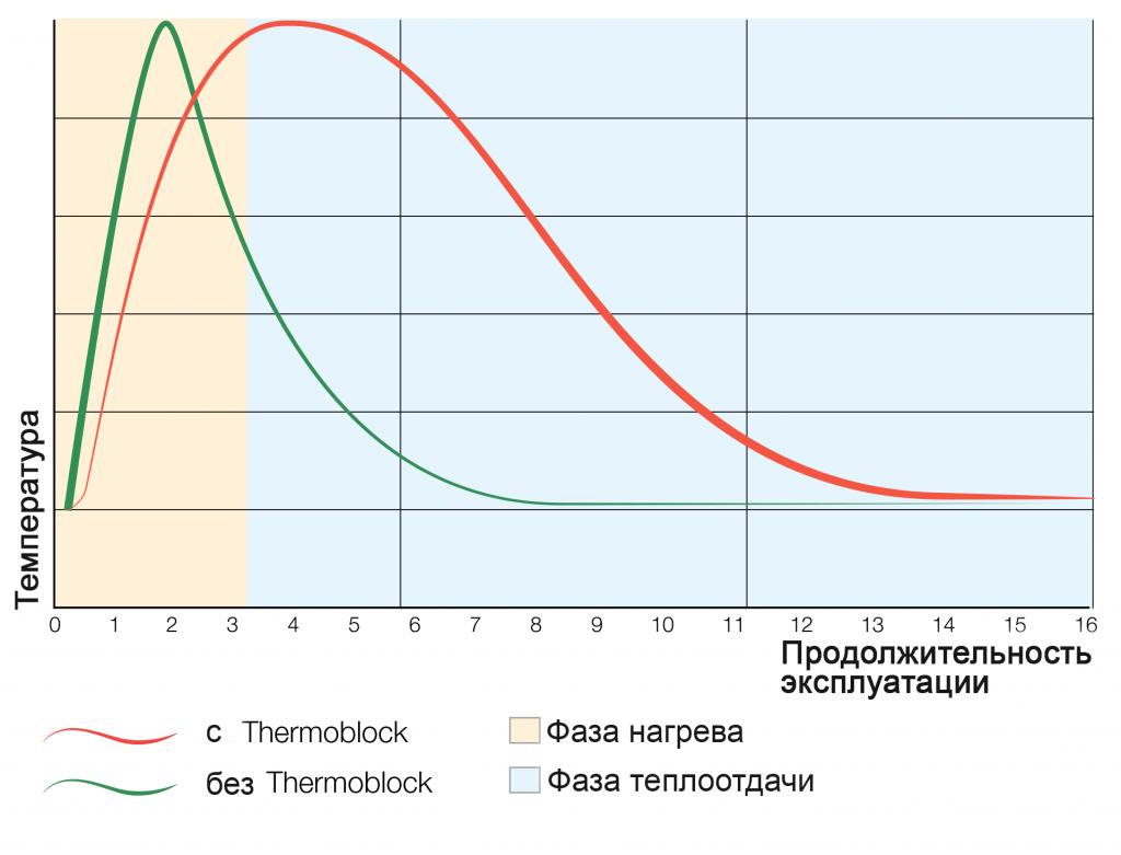 Thermoblock - теплові накопичувачі для камінів і печей - Каміни HARK